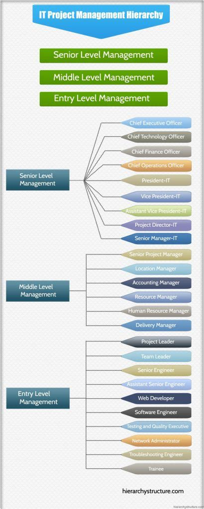 IT Project Management Hierarchy   Hierarchystructure