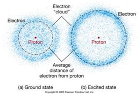 Atoms, Electrons and Photons - EnergyGroove