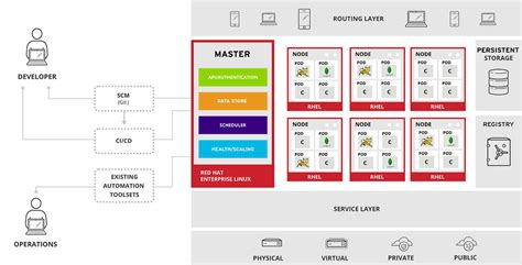 Multi-Cloud Management with OpenShift, Cloud Foundry