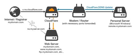 Use CloudFlare for Dynamic DNS on Windows - That Stevens Guy
