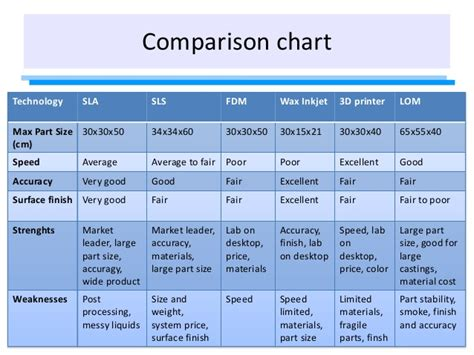 3D printing technology comparison table by Scott McGregor