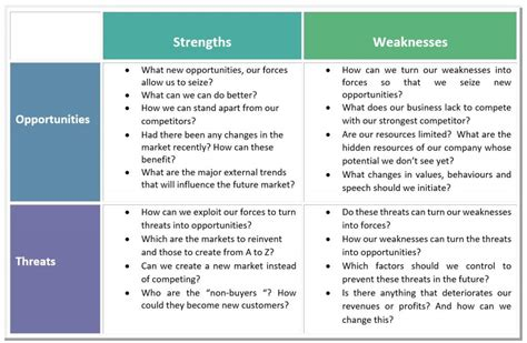 The creative SWOT for better business decisions | Art Tech