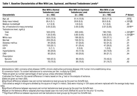 Low Serum Testosterone and Mortality in Male Veterans